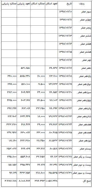 جدول خدماتدهی در مهران