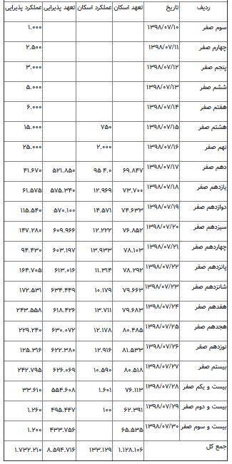 جدول خدماتدهی در چذابه