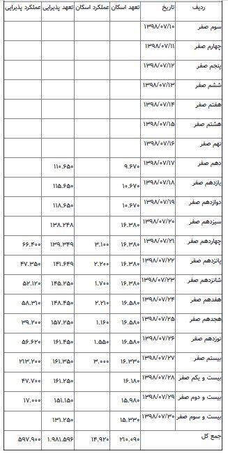 جدول خدماتدهی در خسروی