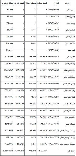 جدول خدمات دهی در شلمچه