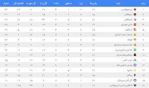 جدول لیگ برتر بعد از برد پرسپولیس