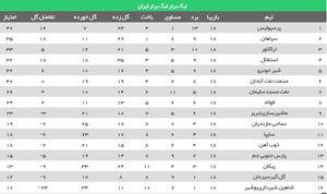 جدول رده بندی لیگ برتر 18