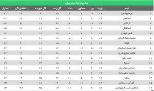 عکس/ جدول رده بندی لیگ در پایان هفته نوزدهم