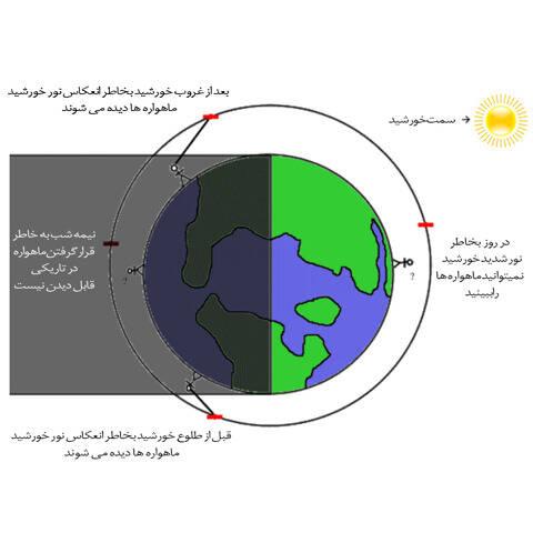 چگونه ماهوارهها را ببینیم؟
