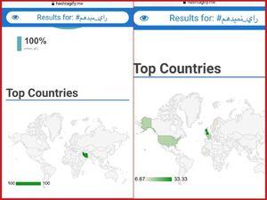 مقایسه هشتگ «رای میدهم» و «رای نمیدهم» در فضای مجازی