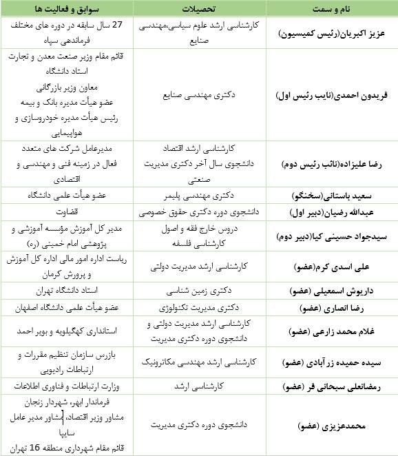 تفحصهای معطلمانده در کمیسیونی با عضو ۲ بازداشتی - 5