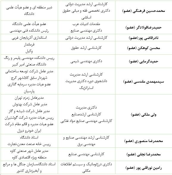 تفحصهای معطلمانده در کمیسیونی با عضو ۲ بازداشتی - 6
