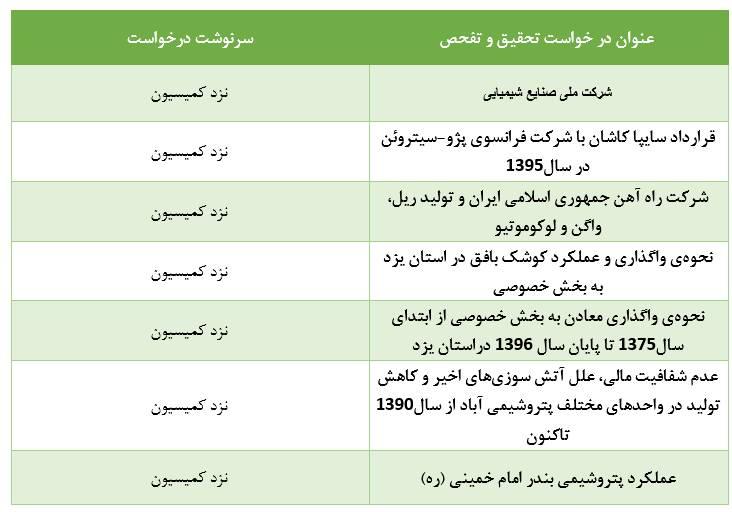 تفحصهای معطلمانده در کمیسیونی با عضو ۲ بازداشتی - 12