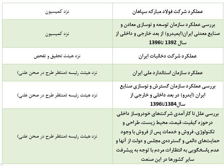 تفحصهای معطلمانده در کمیسیونی با عضو ۲ بازداشتی - 13