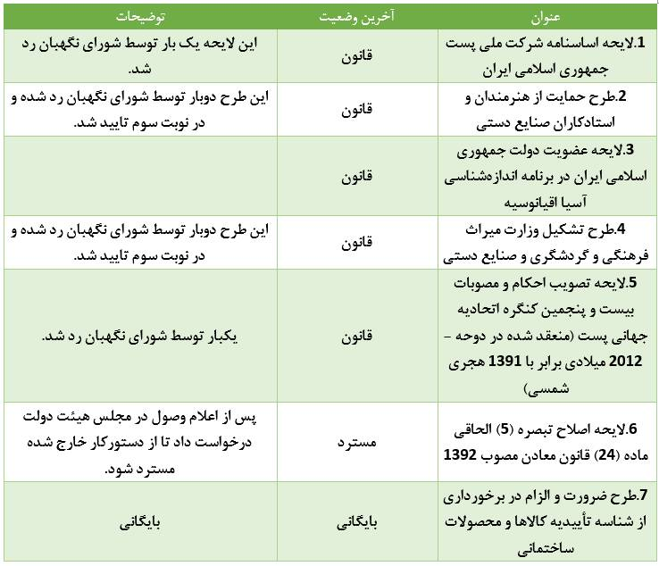 تفحصهای معطلمانده در کمیسیونی با عضو ۲ بازداشتی - 23
