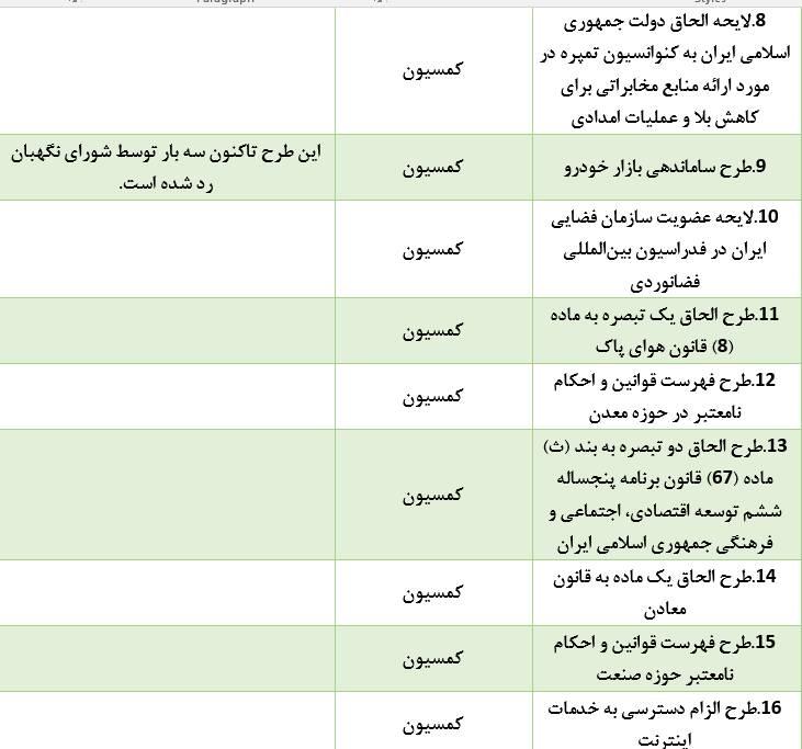 تفحصهای معطلمانده در کمیسیونی با عضو ۲ بازداشتی - 25