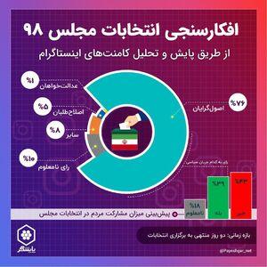 پیشبینی انتخابات بر اساس کامنتهای اینستاگرام