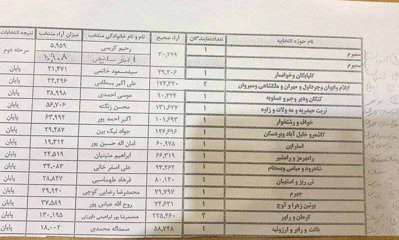 معرفی منتخبان مردم کرمان از سوی وزارت کشور
