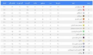 جدول رده بندی لیگ برتر در پایان هفته 20