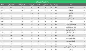 عکس/ جدول لیگ در پایان هفته بیست و یکم