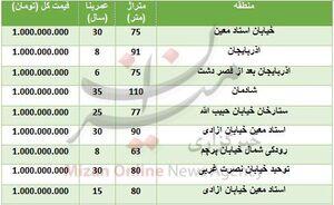 جدول/ قیمت آپارتمان در محدوده شهران