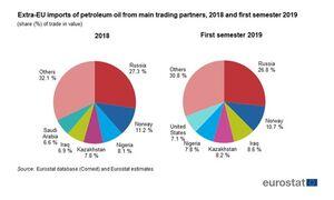 چرا عربستان بازار اروپا را برای جنگ نفتی انتخاب کرده است؟