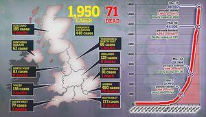 احتمالا تاکنون در انگلیس ۷۰ هزار نفر مبتلا به کرونا شدند