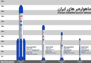 گزارش تسنیم-۳| از امید و سیمرغ تا سروش و ذوالجناح؛ ماهوارهبرهای ایرانی را بیشتر بشناسید