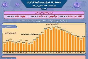 اینفوگرافیک / وضعیت رشد شیوع ویروس کرونا در ایران از ۲۲ اسفند تا ۲۲ فروردین ۹۹