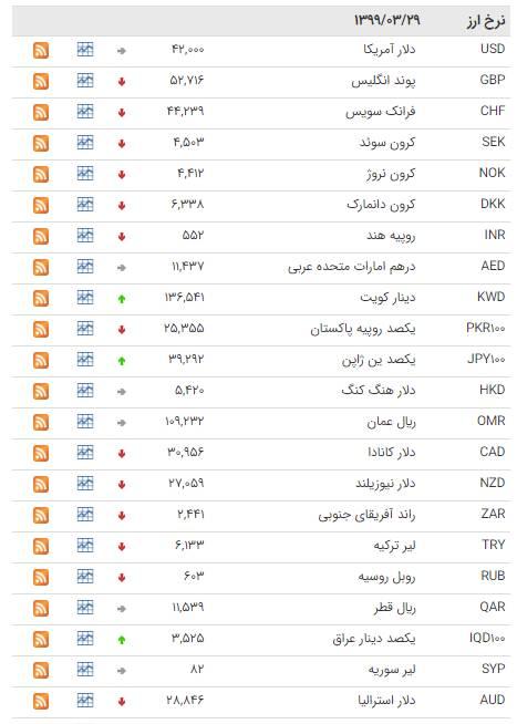 کاهش نرخ ۳۰ ارز در بازار بین بانکی