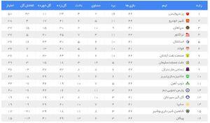 عکس/ جدول لیگ برتر فوتبال در پایان روز نخست هفته ۲۲