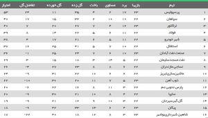 عکس/ جدول لیگ بعد از برد پرسپولیس