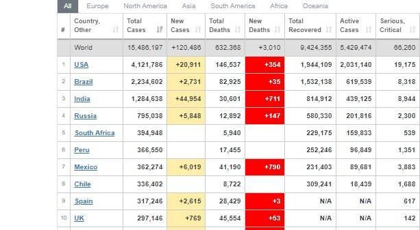 جدیدترین آمار کرونا در جهان + جدول