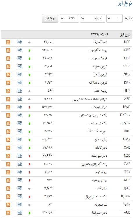 کاهش نرخ ۱۳ ارز در بازار بین بانکی