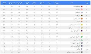 نتایج و جدول رده بندی لیگ برتر در پایان دیدارهای روز اول هفته 27