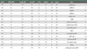 عکس/ جدول رده بندی لیگ بعد از برد استقلال