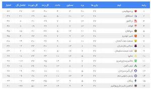 عکس/ تثبیت دومی استقلال و سقوط سپاهان در جدول لیگ