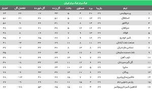 عکس/ جدول رده بندی لیگ در پایان هفته ۲۹