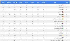 عکس/ جدول نهایی لیگ برتر نوزدهم