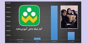 یک بام و دوهوای اینترنت «شاد»/ آیا وزارت ارتباطات سرِ کیسه اینترنت شاد را شُل کرده است؟