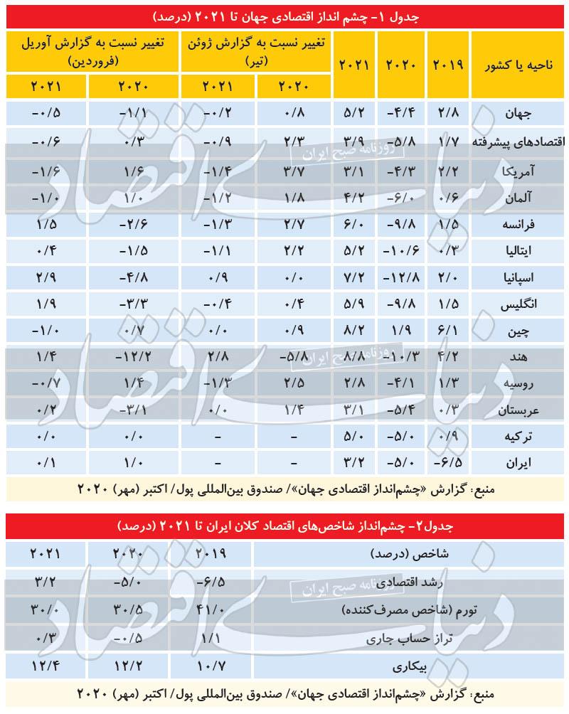 دورنمای ۲۰۲۱ اقتصاد ایران