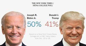 رای دهندگان بایدن را به ترامپ ترجیح می دهند
