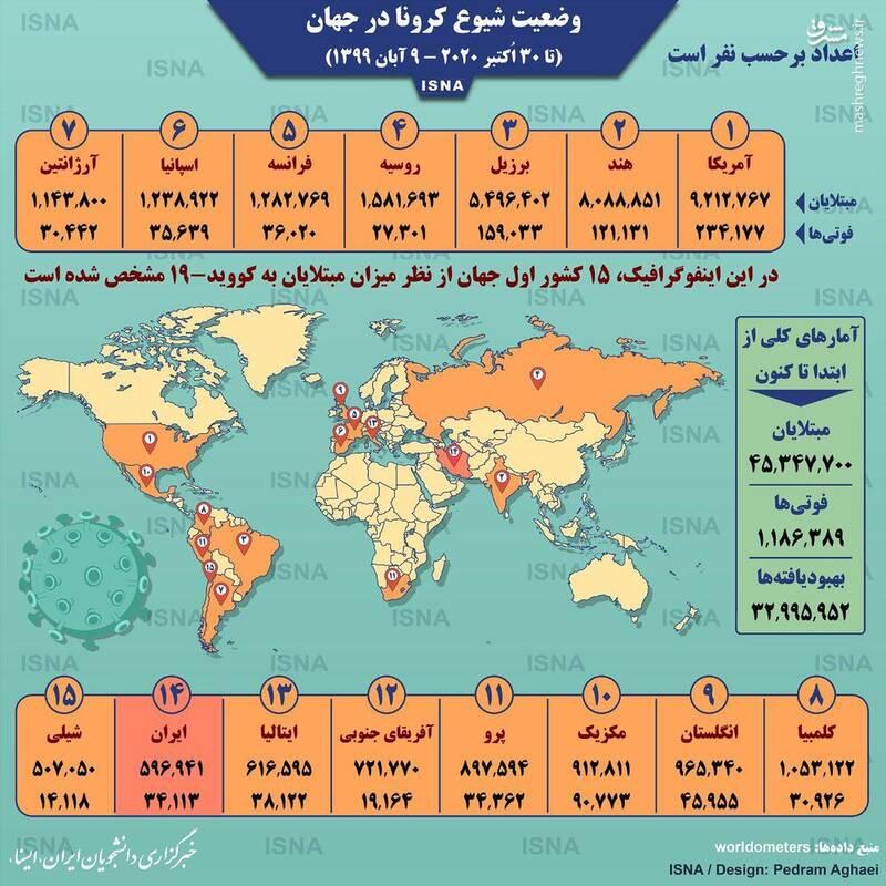 2962379 - آمار کرونا در جهان تا ۹ آبان+عکس