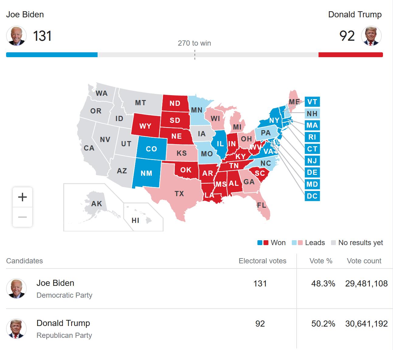 پایان یافتن انتخابات در برخی ایالتها