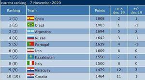 تیم ملی فوتسال ایران در جایگاه ششم جهان و اول آسیا