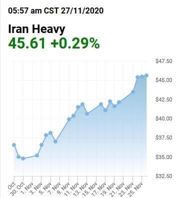 قیمت نفت ,