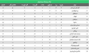 عکس/ جدول رده بندی لیگ بعد از برد پرسپولیس