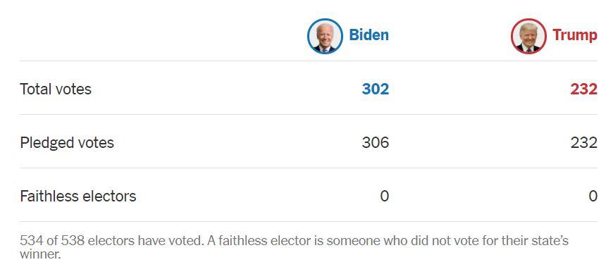 3006604 - مجمع گزینندگان آمریکا، پیروزی «جو بایدن» را در انتخابات تایید کرد/ بایدن: دموکراسی پیروز شد/ ترامپ وزیر دادگستری را برکنار کرد