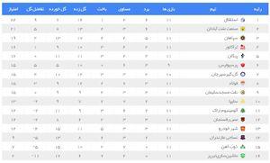 عکس/جدول لیگ برتر پس از برد پرسپولیس و استقلال