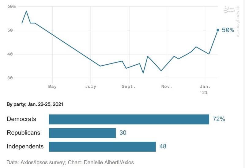 چند درصد آمریکاییها معتقد به راستگویی دولت درباره کرونا هستند؟
