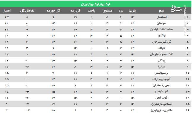 عکس/ جدول رده بندی لیگ بعد از توقف استقلال