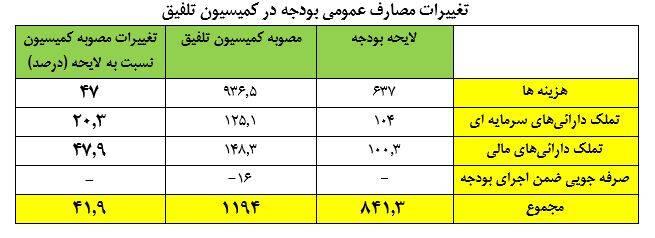کلیات بودجه ۱۴۰۰ در کمیسیون تلفیق چه تغییری کرد؟ +جدول
