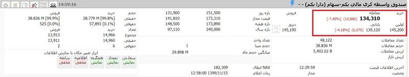 ارزش سهام عدالت و دارایکم در ۱۵بهمن ۹۹ +جدول