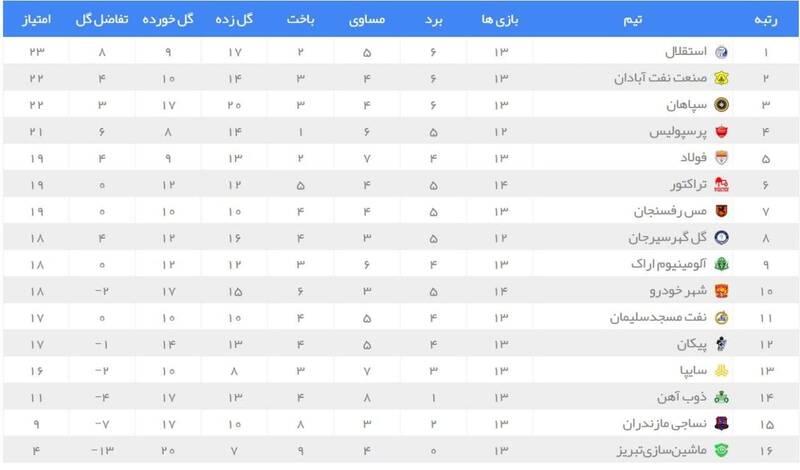 عکس/ جدول لیگ برتر پس از برد پرسپولیس
