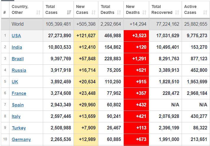 ثبت ۳۵۰۰ فوتی کرونایی در آمریکا طی یک روز